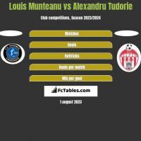 Louis Munteanu vs Alexandru Tudorie h2h player stats