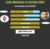 Louis Munteanu vs Aurelian Chitu h2h player stats