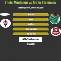 Louis Munteanu vs Goran Karanovic h2h player stats