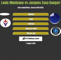 Louis Munteanu vs Jacques Zoua Daogari h2h player stats