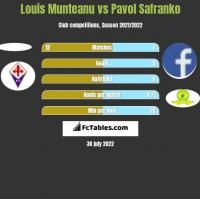 Louis Munteanu vs Pavol Safranko h2h player stats