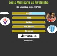 Louis Munteanu vs Rivaldinho h2h player stats