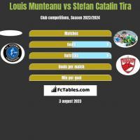 Louis Munteanu vs Stefan Catalin Tira h2h player stats
