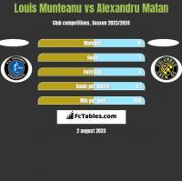 Louis Munteanu vs Alexandru Matan h2h player stats