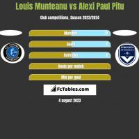 Louis Munteanu vs Alexi Paul Pitu h2h player stats