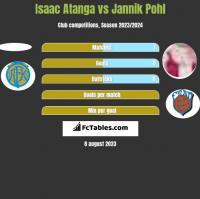 Isaac Atanga vs Jannik Pohl h2h player stats