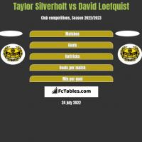 Taylor Silverholt vs David Loefquist h2h player stats