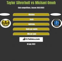 Taylor Silverholt vs Michael Omoh h2h player stats