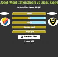 Jacob Widell Zetterstroem vs Lucas Haegg h2h player stats