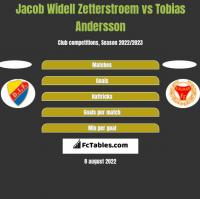 Jacob Widell Zetterstroem vs Tobias Andersson h2h player stats