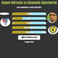 Angelo Ndrecka vs Emanuele Giaccherini h2h player stats