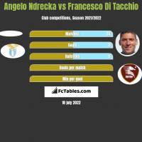 Angelo Ndrecka vs Francesco Di Tacchio h2h player stats