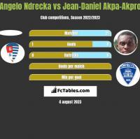 Angelo Ndrecka vs Jean-Daniel Akpa-Akpro h2h player stats