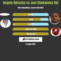 Angelo Ndrecka vs Joel Chukwuma Obi h2h player stats