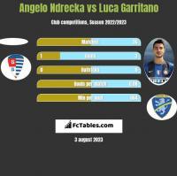 Angelo Ndrecka vs Luca Garritano h2h player stats