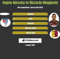 Angelo Ndrecka vs Riccardo Meggiorini h2h player stats