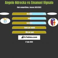 Angelo Ndrecka vs Emanuel Vignato h2h player stats