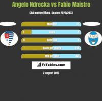 Angelo Ndrecka vs Fabio Maistro h2h player stats