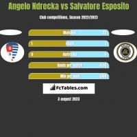 Angelo Ndrecka vs Salvatore Esposito h2h player stats