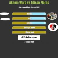 Akeem Ward vs Edison Flores h2h player stats