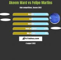 Akeem Ward vs Felipe Martins h2h player stats