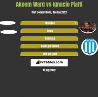 Akeem Ward vs Ignacio Piatti h2h player stats
