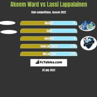 Akeem Ward vs Lassi Lappalainen h2h player stats