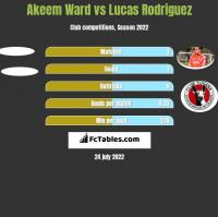 Akeem Ward vs Lucas Rodriguez h2h player stats