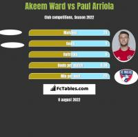 Akeem Ward vs Paul Arriola h2h player stats