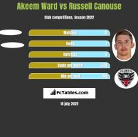 Akeem Ward vs Russell Canouse h2h player stats