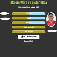 Akeem Ward vs Victor Ulloa h2h player stats