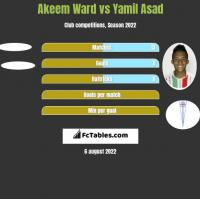 Akeem Ward vs Yamil Asad h2h player stats
