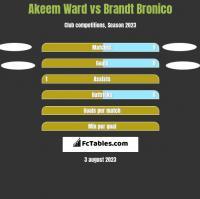 Akeem Ward vs Brandt Bronico h2h player stats