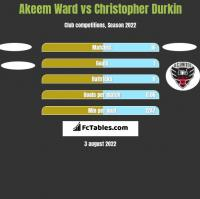 Akeem Ward vs Christopher Durkin h2h player stats