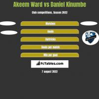Akeem Ward vs Daniel Kinumbe h2h player stats