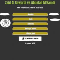 Zaid Al Bawardi vs Abdelali M'Hamdi h2h player stats
