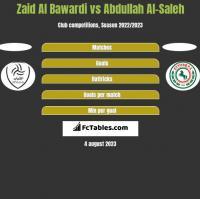 Zaid Al Bawardi vs Abdullah Al-Saleh h2h player stats