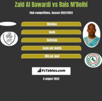 Zaid Al Bawardi vs Rais M'Bolhi h2h player stats