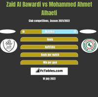 Zaid Al Bawardi vs Mohammed Ahmet Alhaeti h2h player stats
