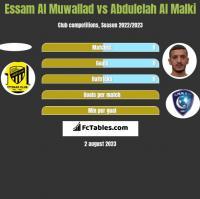Essam Al Muwallad vs Abdulelah Al Malki h2h player stats