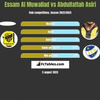 Essam Al Muwallad vs Abdulfattah Asiri h2h player stats