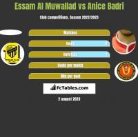 Essam Al Muwallad vs Anice Badri h2h player stats
