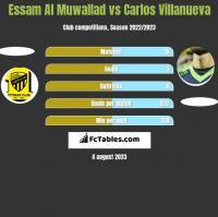 Essam Al Muwallad vs Carlos Villanueva h2h player stats