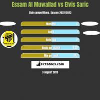 Essam Al Muwallad vs Elvis Saric h2h player stats