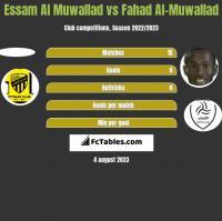 Essam Al Muwallad vs Fahad Al-Muwallad h2h player stats