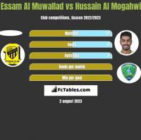 Essam Al Muwallad vs Hussain Al Mogahwi h2h player stats