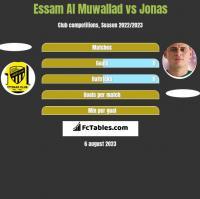 Essam Al Muwallad vs Jonas h2h player stats