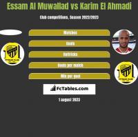 Essam Al Muwallad vs Karim El Ahmadi h2h player stats