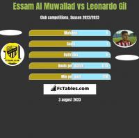 Essam Al Muwallad vs Leonardo Gil h2h player stats
