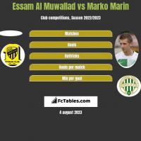 Essam Al Muwallad vs Marko Marin h2h player stats